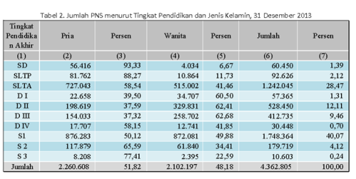 tabel 2 data PNS 2013