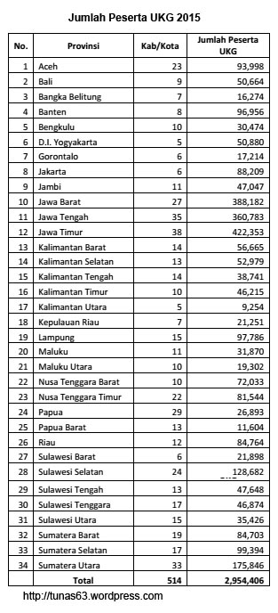 data peserta ukg